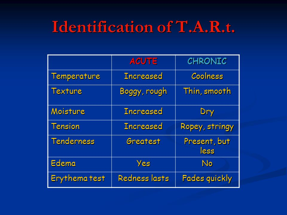 Identification of T.A.R.t.