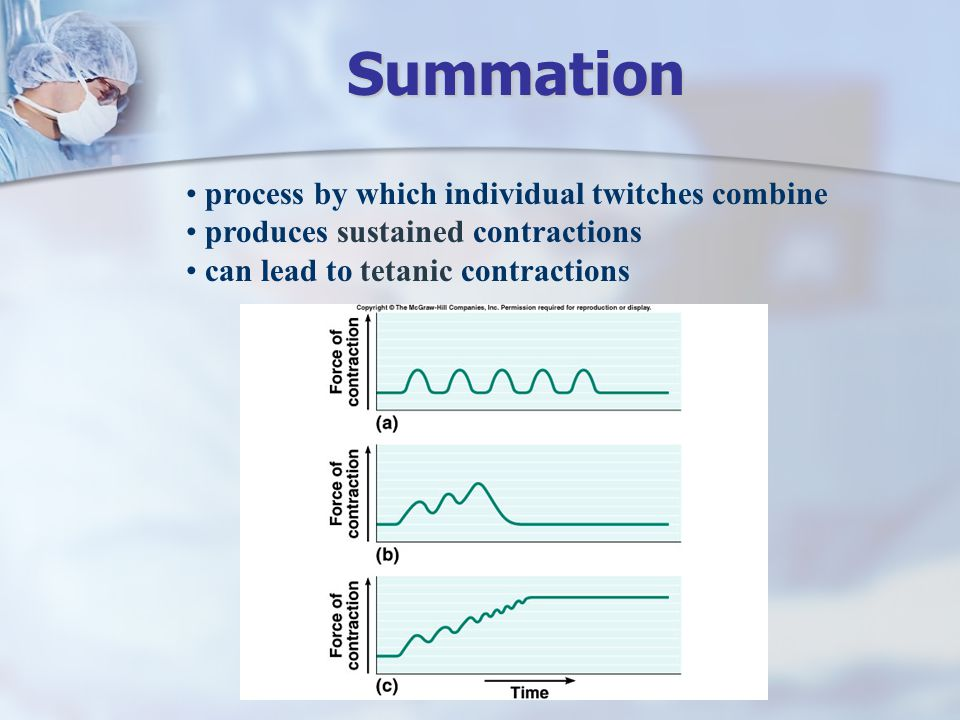 Summation process by which individual twitches combine