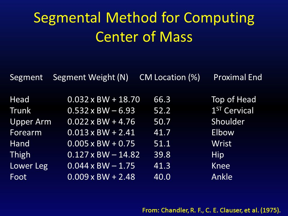Segmental Method for Computing Center of Mass