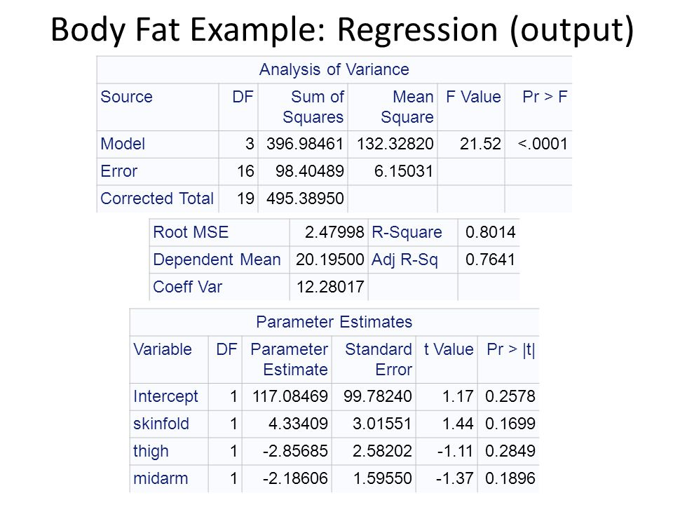 Body Fat Example: Regression (output)
