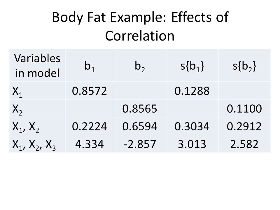 Body Fat Example: Effects of Correlation