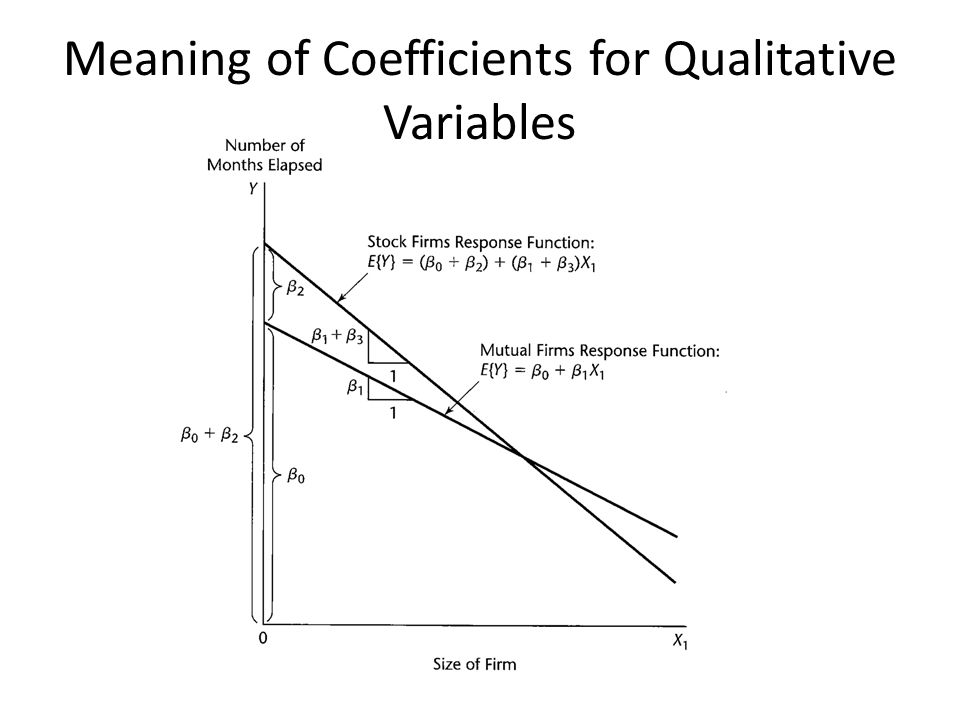 Meaning of Coefficients for Qualitative Variables