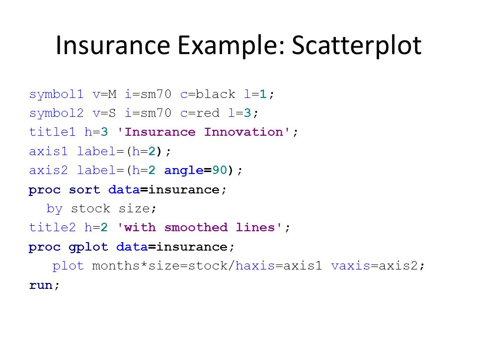 Insurance Example: Scatterplot