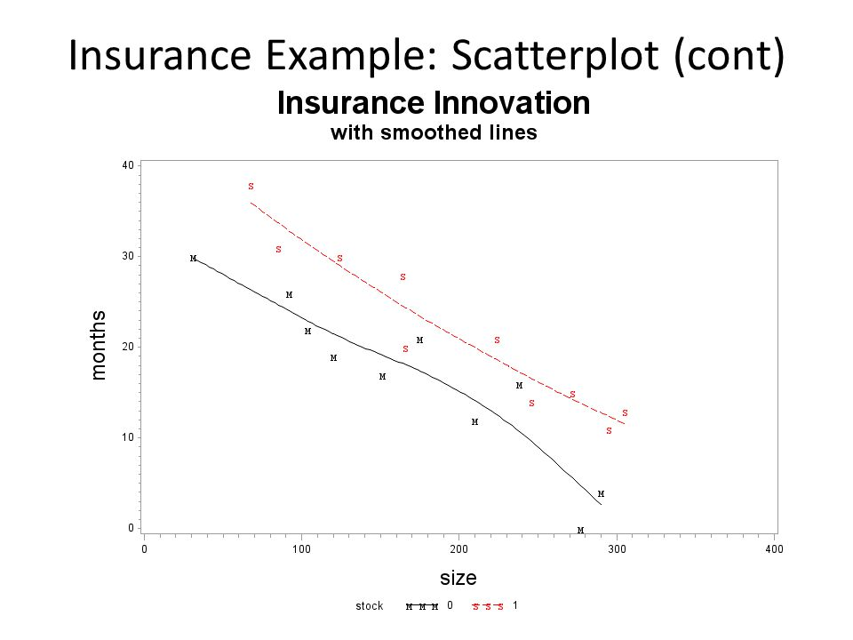 Insurance Example: Scatterplot (cont)