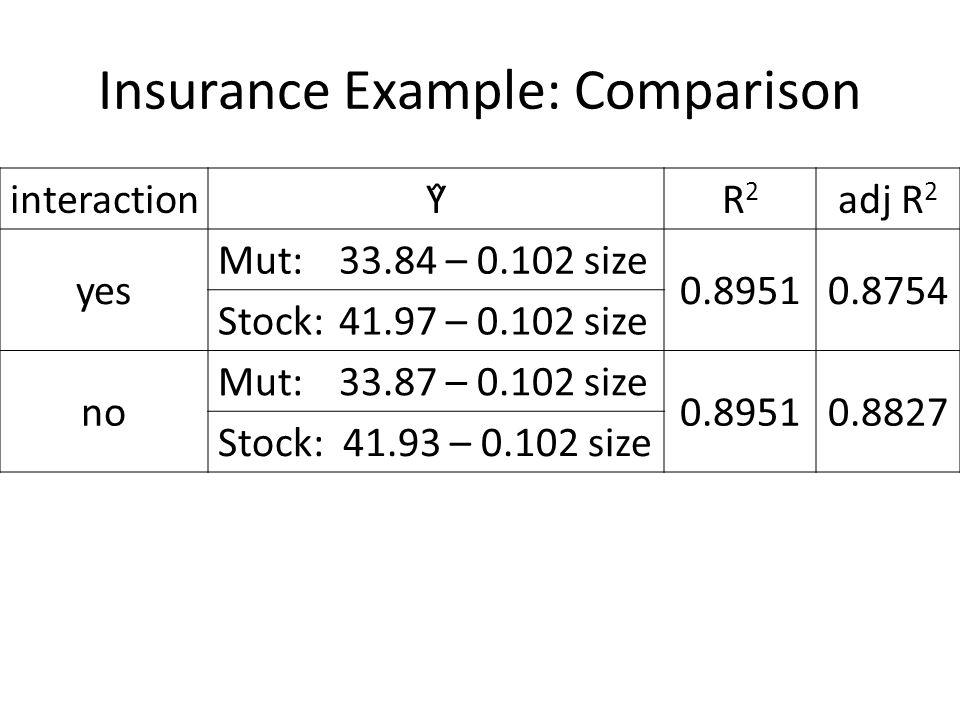 Insurance Example: Comparison