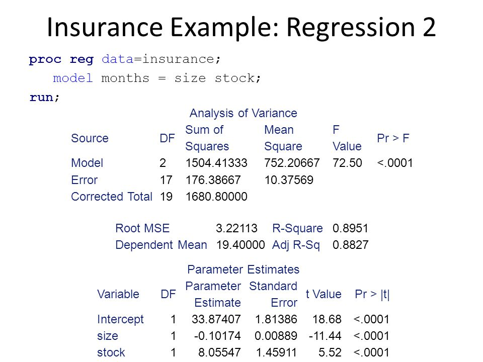 Insurance Example: Regression 2