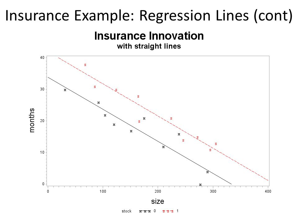 Insurance Example: Regression Lines (cont)