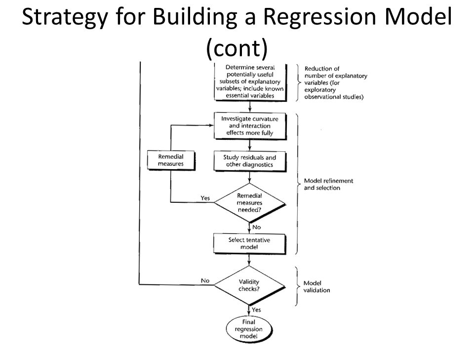 Strategy for Building a Regression Model (cont)
