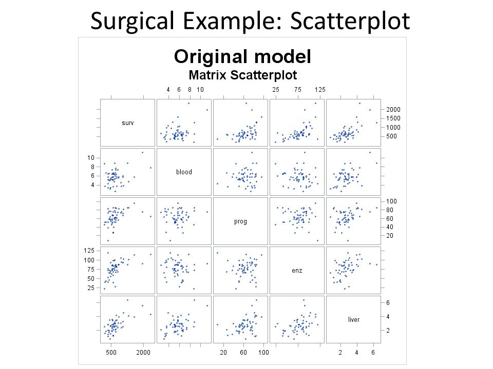 Surgical Example: Scatterplot