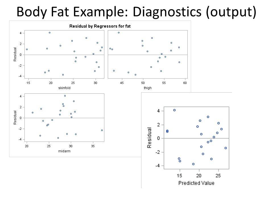 Body Fat Example: Diagnostics (output)