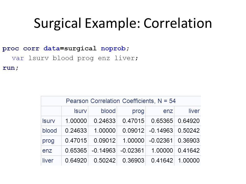 Surgical Example: Correlation