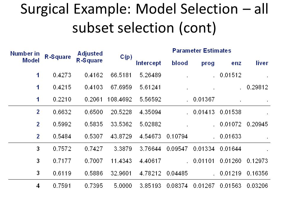Surgical Example: Model Selection – all subset selection (cont)
