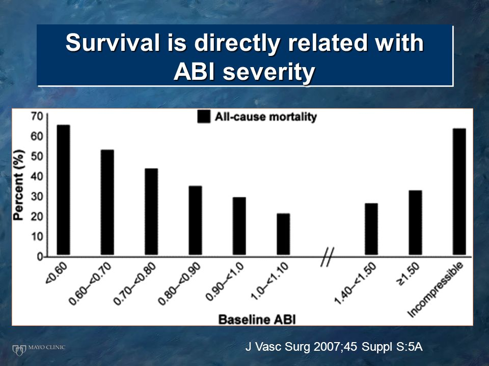 Survival is directly related with ABI severity