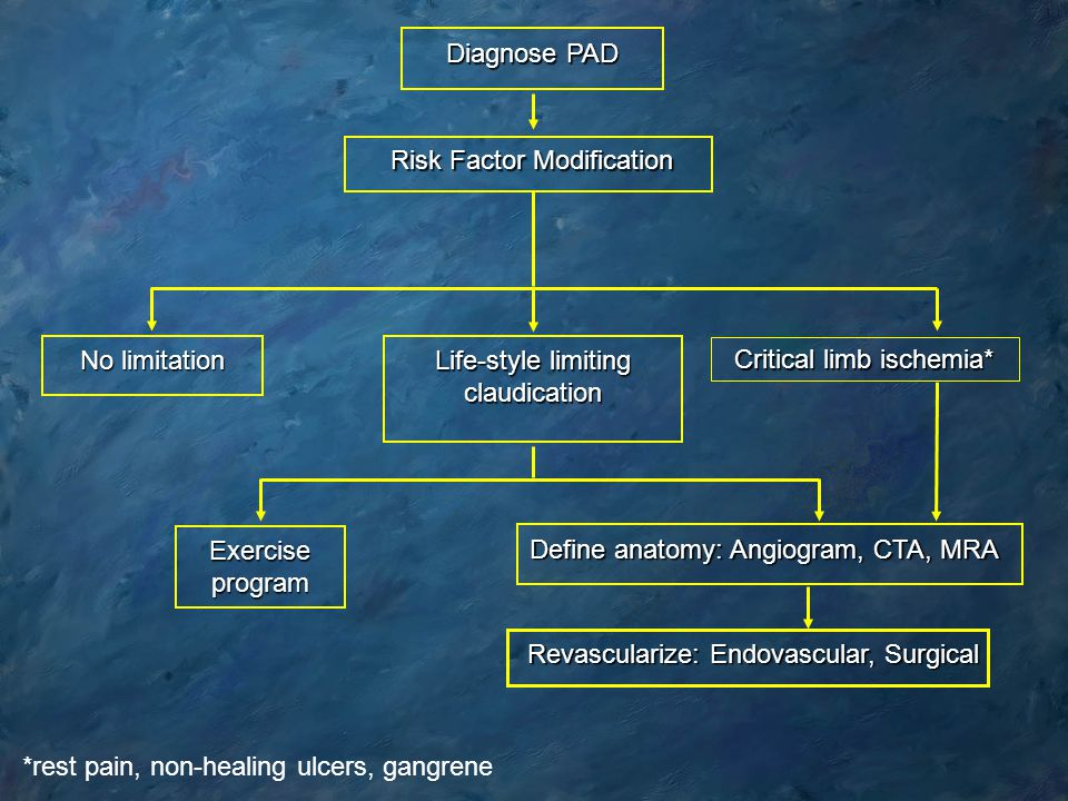 Risk Factor Modification