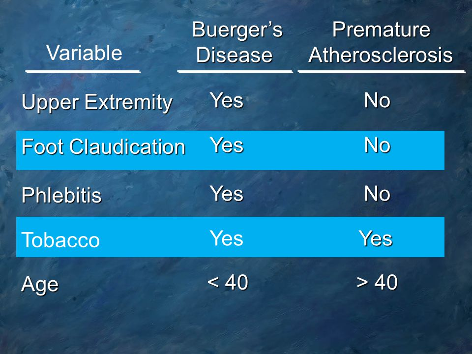 Buerger's Disease. Premature. Atherosclerosis. Variable. Upper Extremity. No. Yes. > 40. < 40.