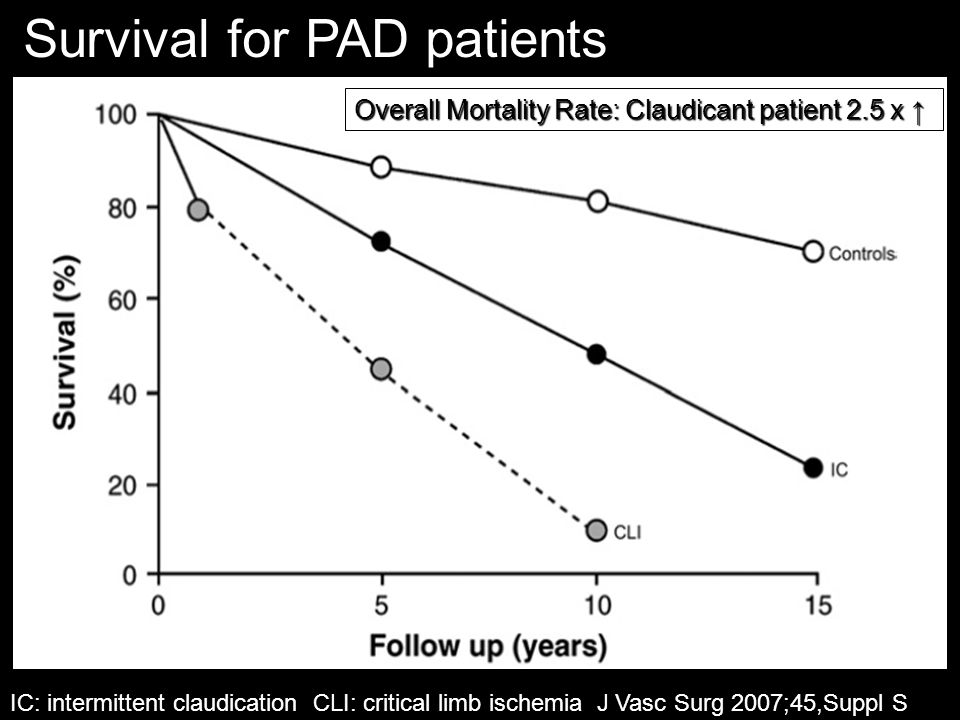 Survival for PAD patients