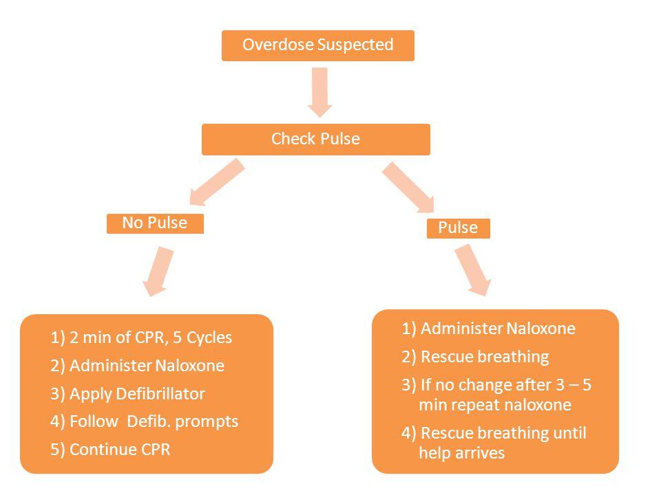 3) If no change after 3 – 5 min repeat naloxone
