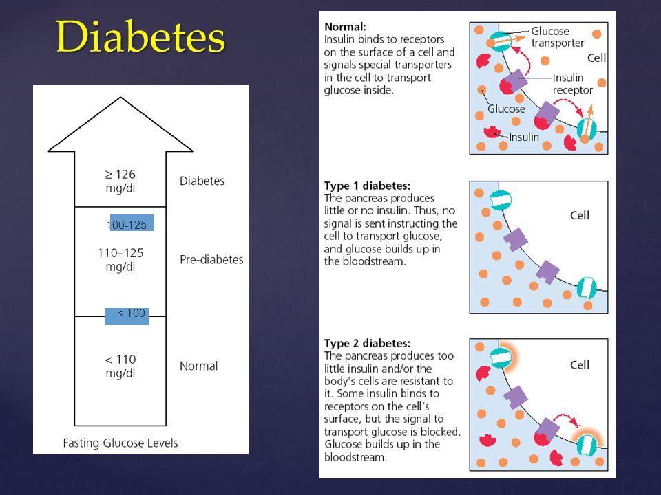 Diabetes 100-125 < 100