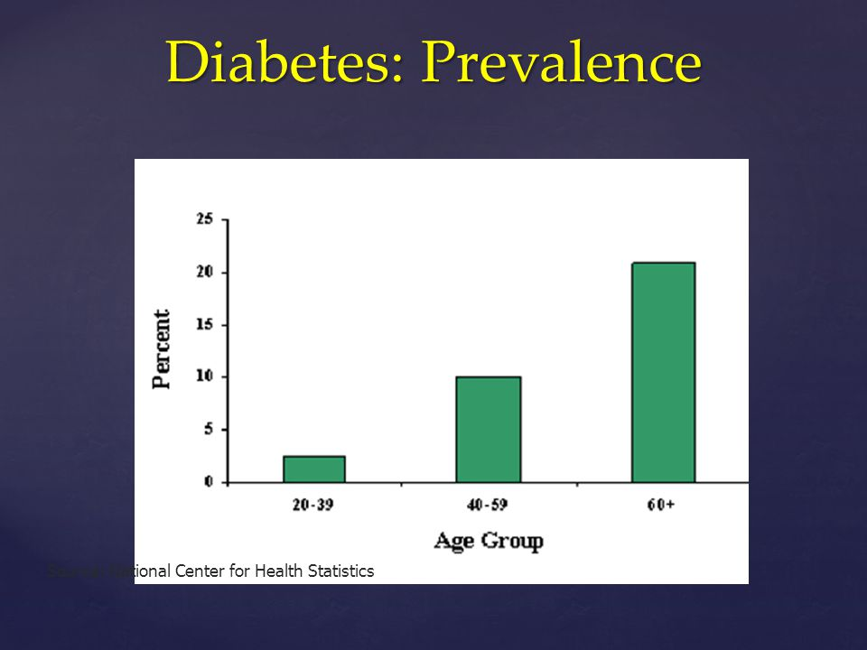 Diabetes: Prevalence Source: National Center for Health Statistics