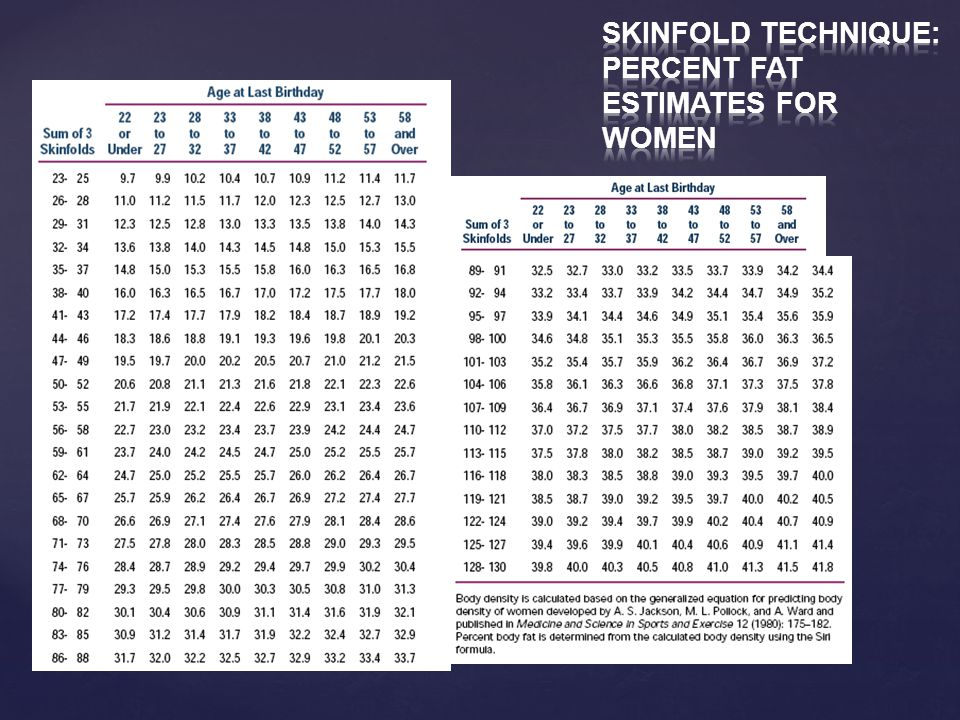 Skinfold Technique: Percent Fat Estimates for Women