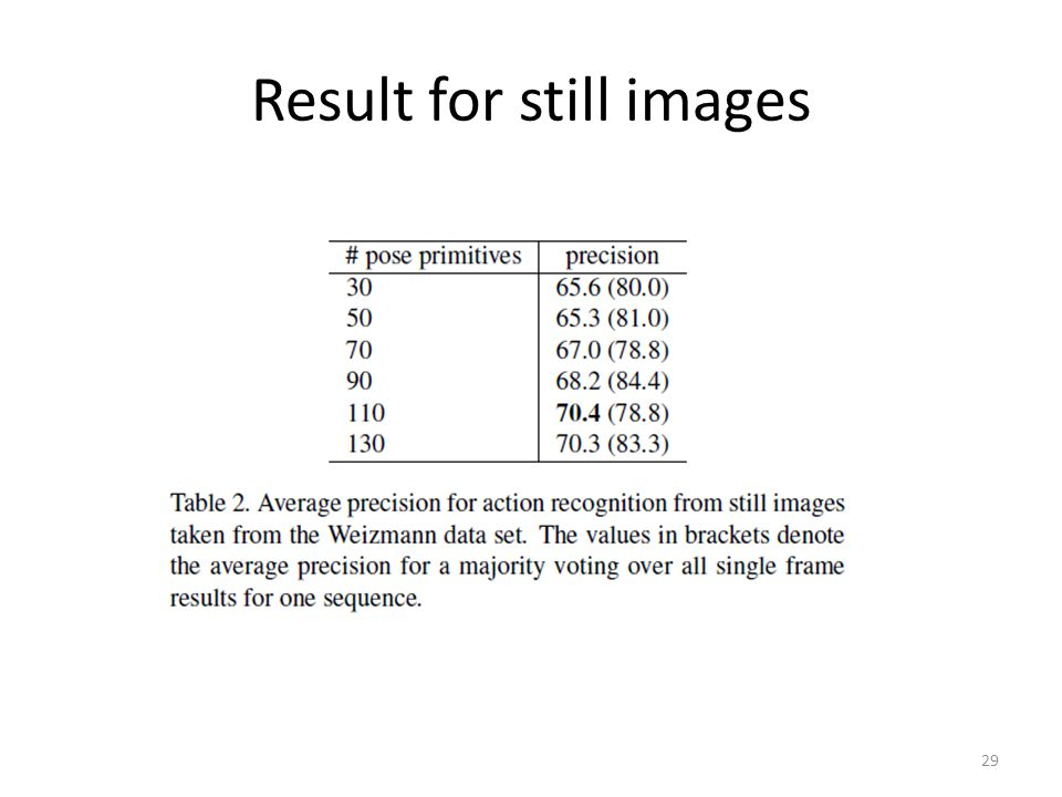 Result for still images