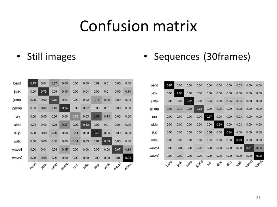 Confusion matrix Still images Sequences (30frames)