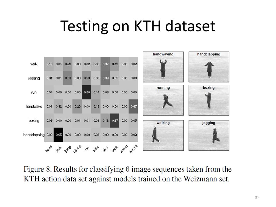 Testing on KTH dataset