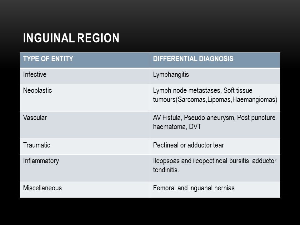 Inguinal Region TYPE OF ENTITY DIFFERENTIAL DIAGNOSIS Infective
