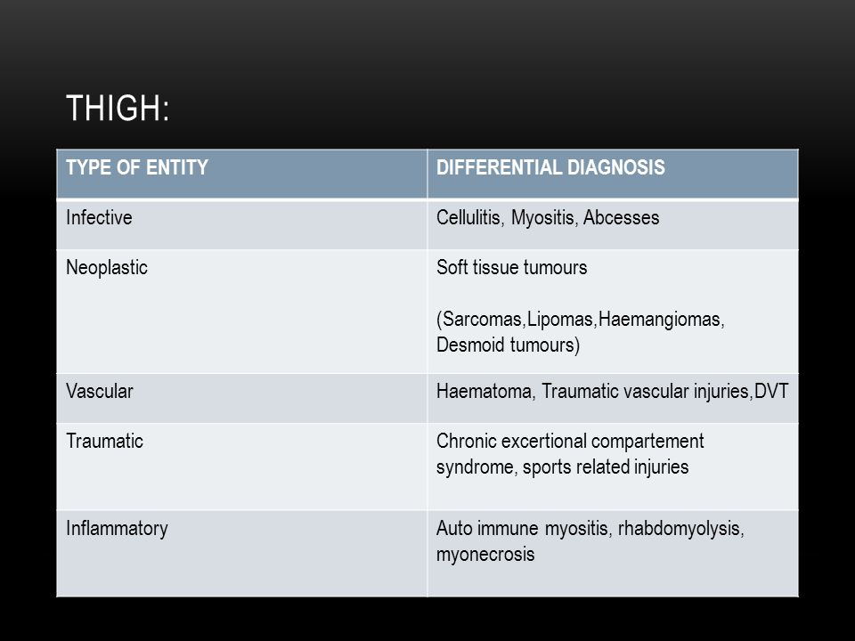 Thigh: TYPE OF ENTITY DIFFERENTIAL DIAGNOSIS Infective