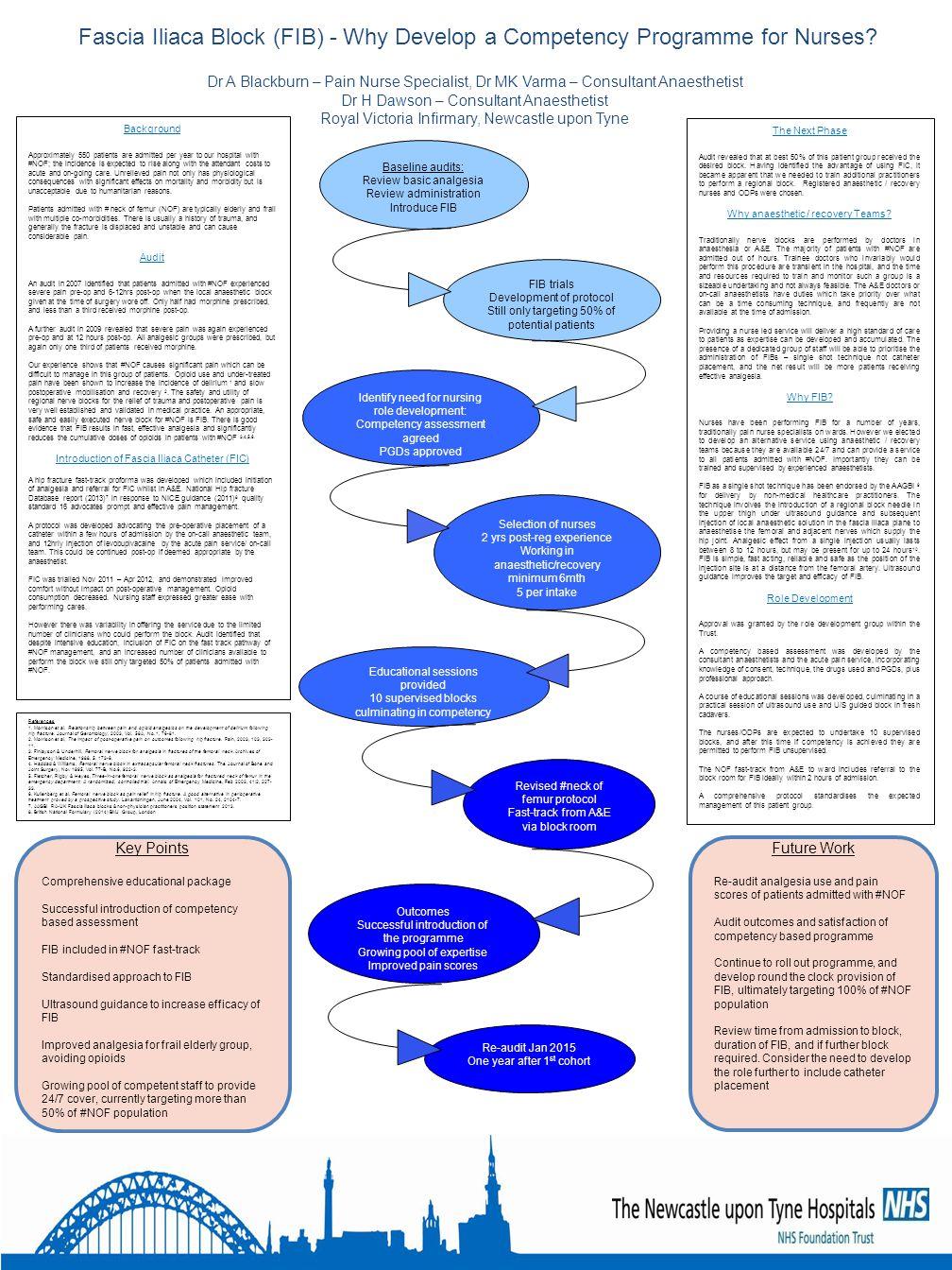 Fascia Iliaca Block (FIB) - Why Develop a Competency Programme for Nurses