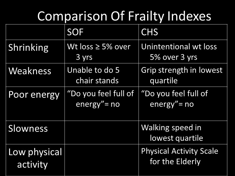 Comparison Of Frailty Indexes