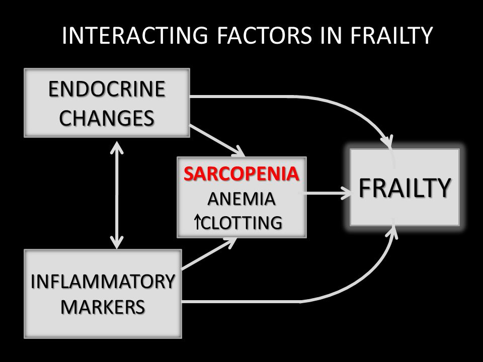 INTERACTING FACTORS IN FRAILTY
