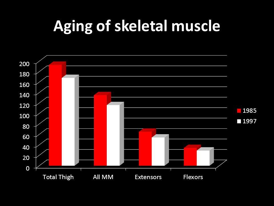 Aging of skeletal muscle