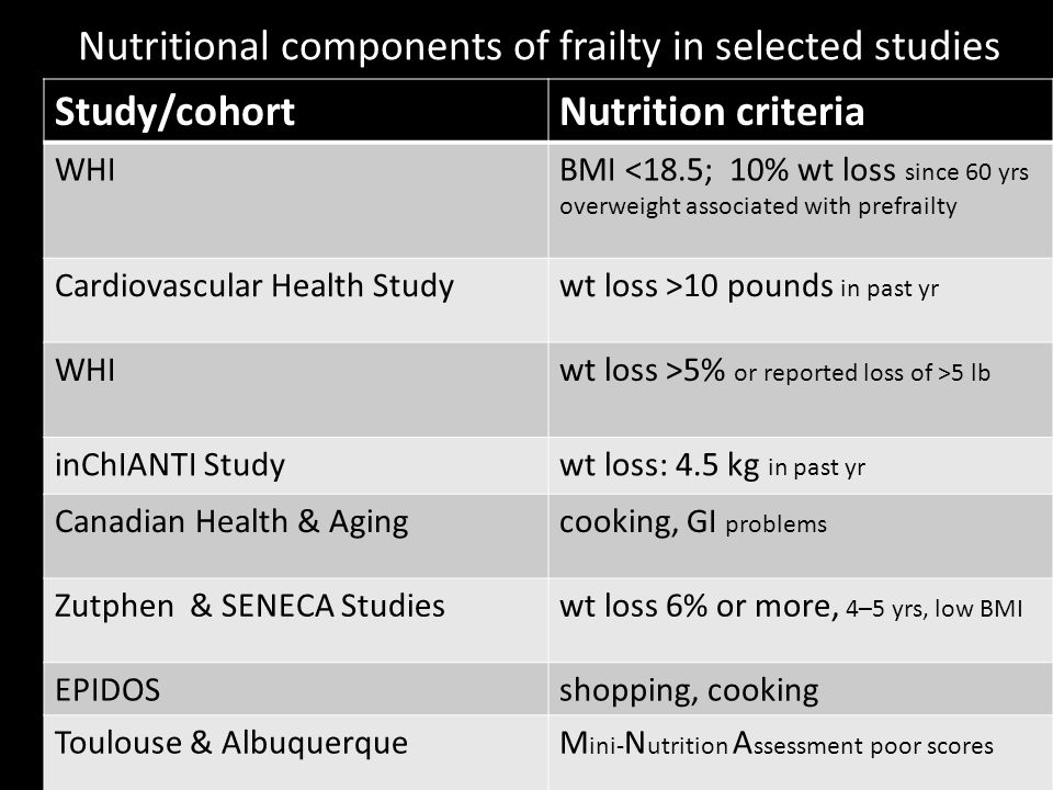 Nutritional components of frailty in selected studies