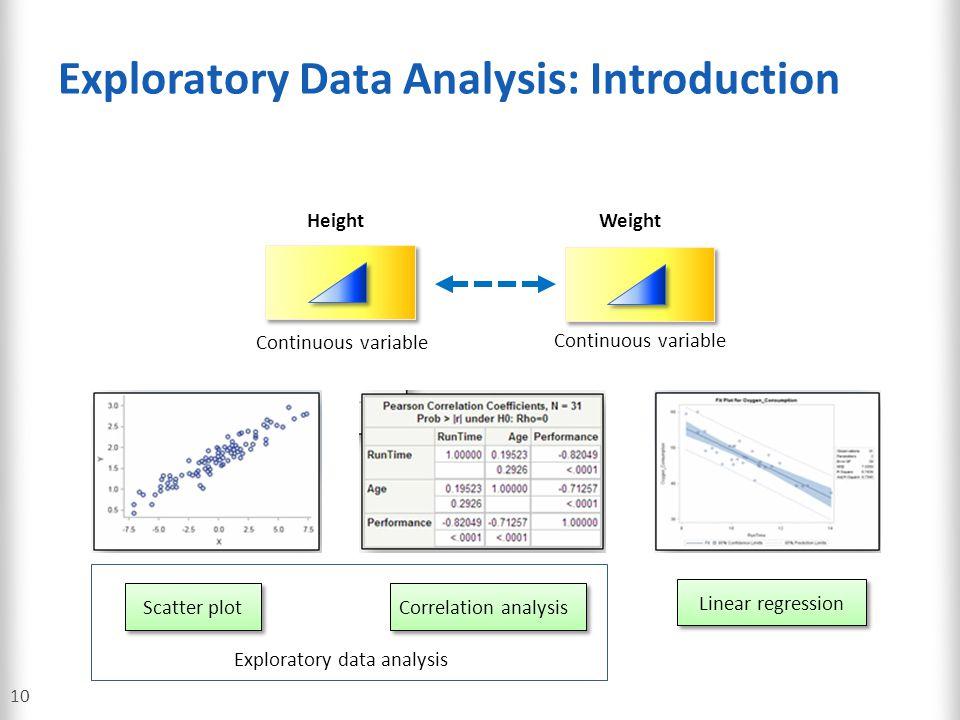 Exploratory Data Analysis: Introduction