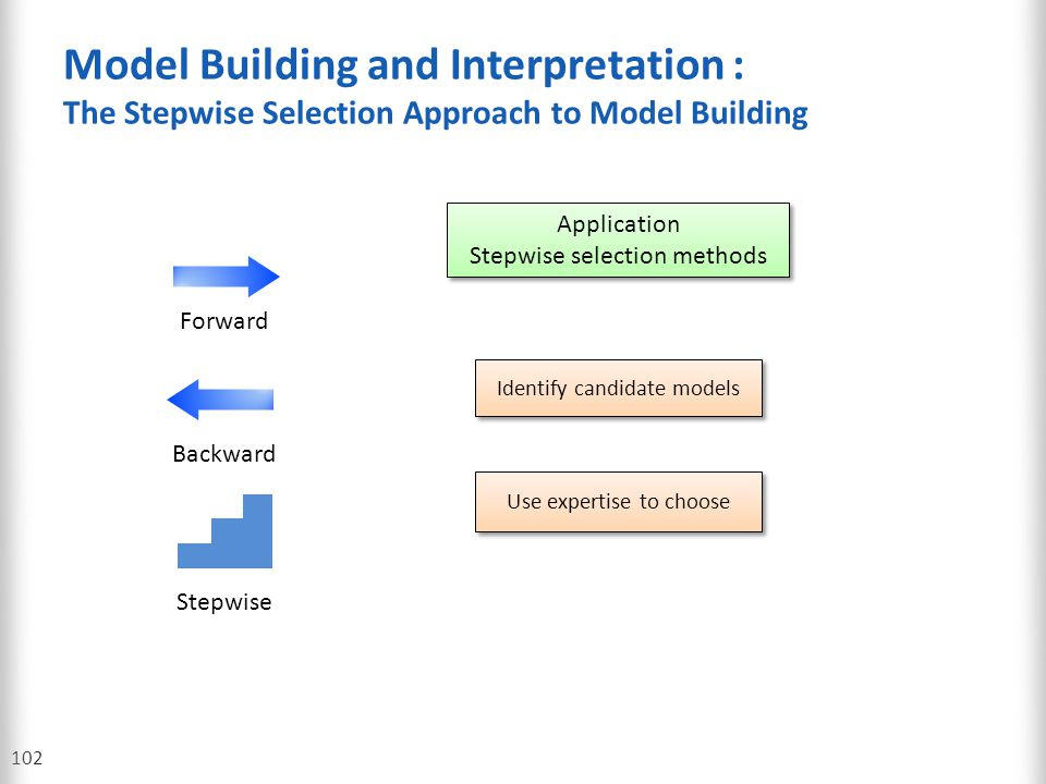Model Building and Interpretation : The Stepwise Selection Approach to Model Building