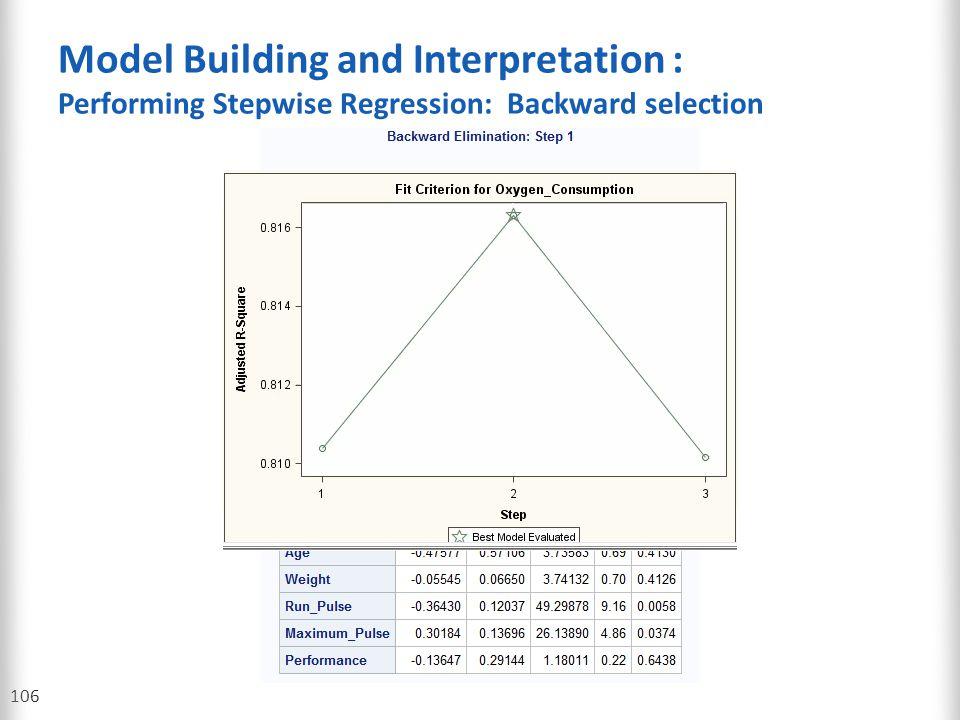 Model Building and Interpretation : Performing Stepwise Regression: Backward selection