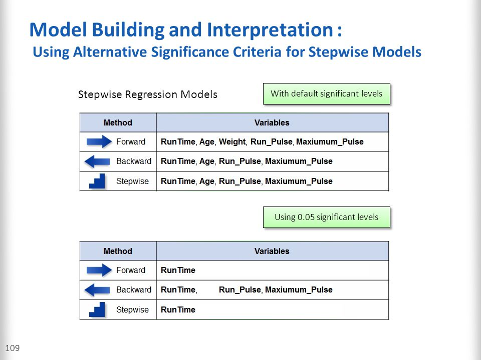 Model Building and Interpretation : Using Alternative Significance Criteria for Stepwise Models