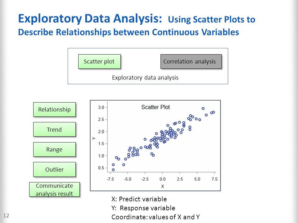 Communicate analysis result
