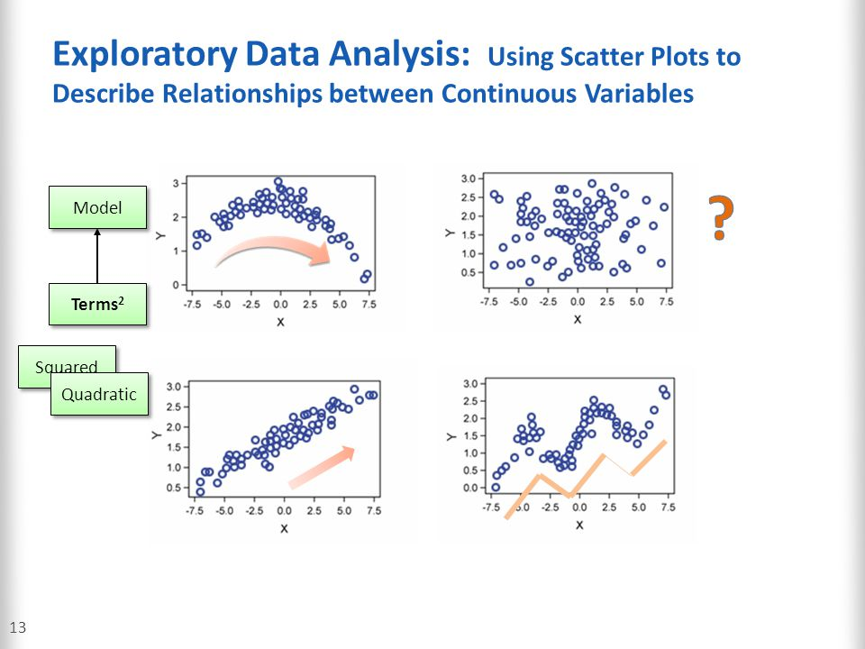 Exploratory Data Analysis: Using Scatter Plots to Describe Relationships between Continuous Variables