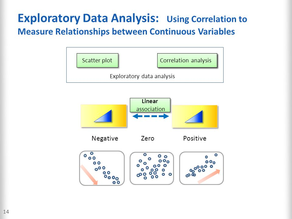Exploratory Data Analysis: Using Correlation to Measure Relationships between Continuous Variables