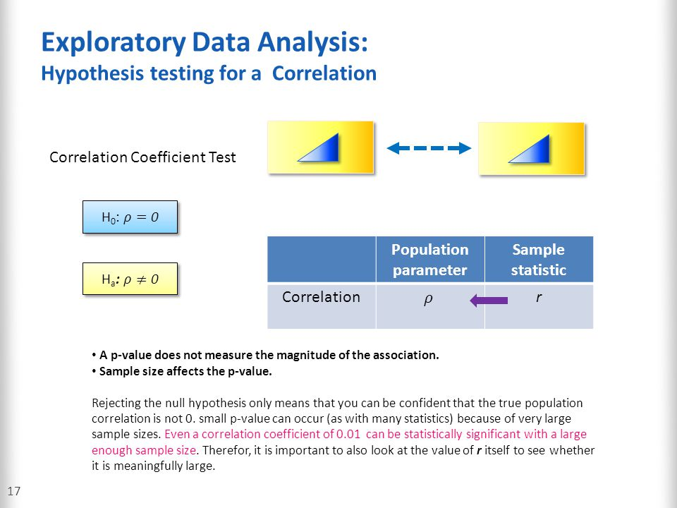 Exploratory Data Analysis: Hypothesis testing for a Correlation