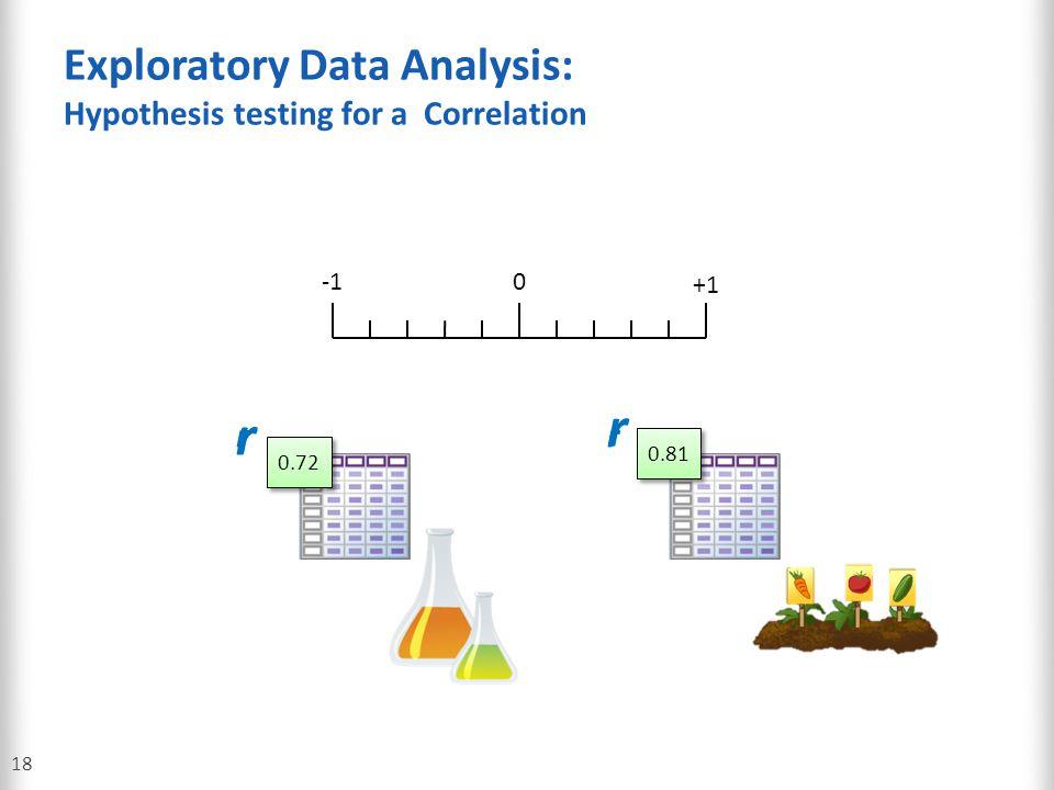 Exploratory Data Analysis: Hypothesis testing for a Correlation
