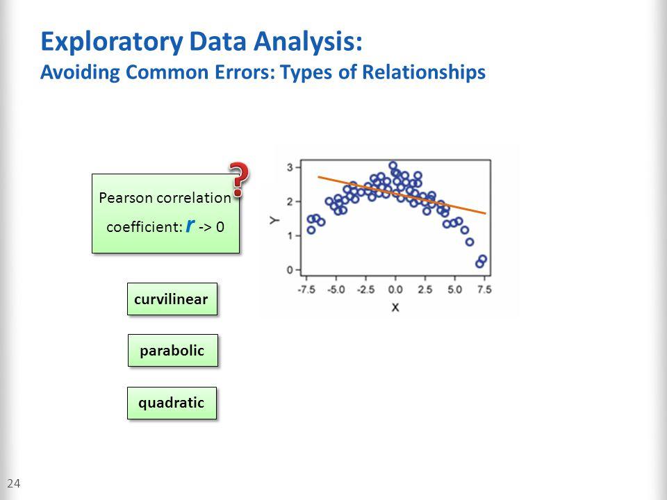 Pearson correlation coefficient: r -> 0