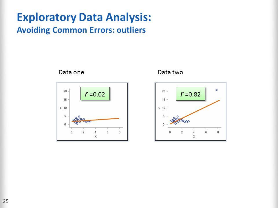 Exploratory Data Analysis: Avoiding Common Errors: outliers