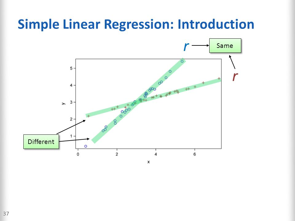 Simple Linear Regression: Introduction
