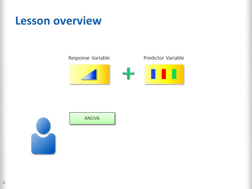 Lesson overview Response Variable Predictor Variable + ANOVA 4