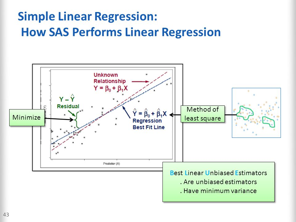 Simple Linear Regression: How SAS Performs Linear Regression