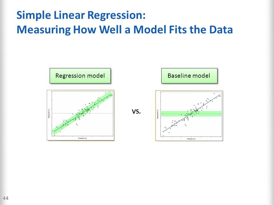 Simple Linear Regression: Measuring How Well a Model Fits the Data