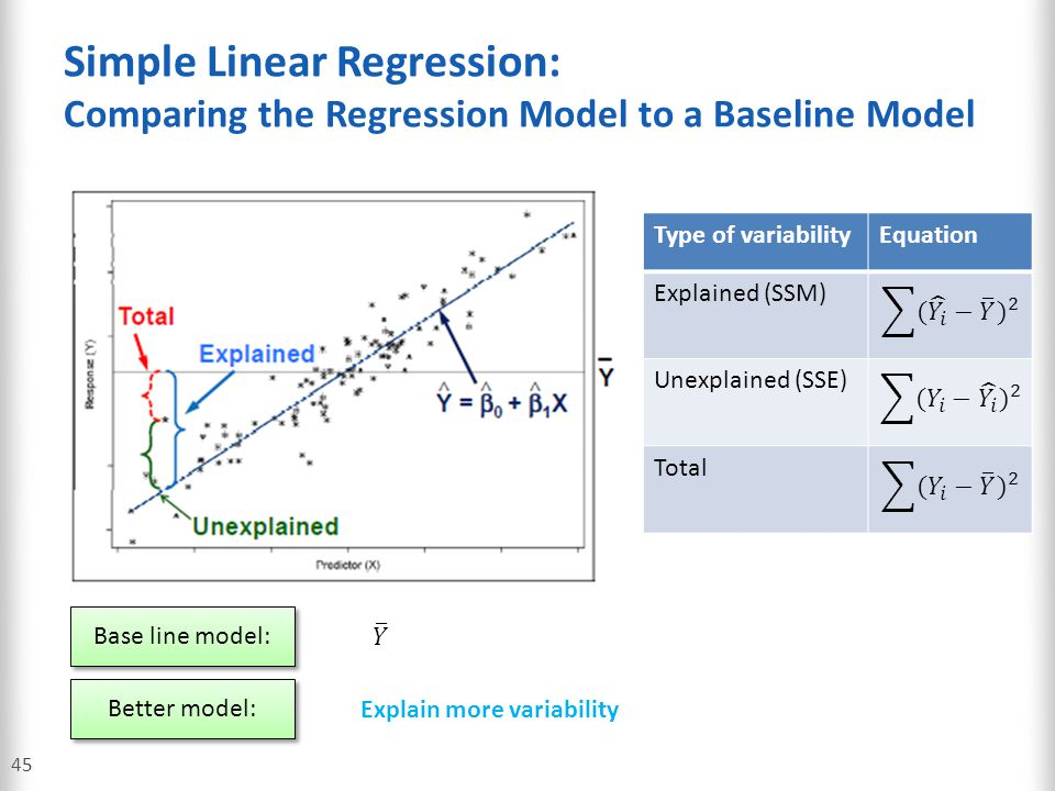 Simple Linear Regression: Comparing the Regression Model to a Baseline Model
